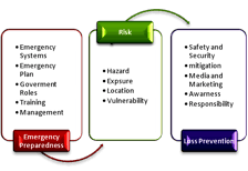 Safety Security and Loss Prevention During Hospitality Emergencies